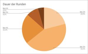 Kreisdiagramm der Aufteilung meiner Rollenspiel-Runden 2019 nach Dauer